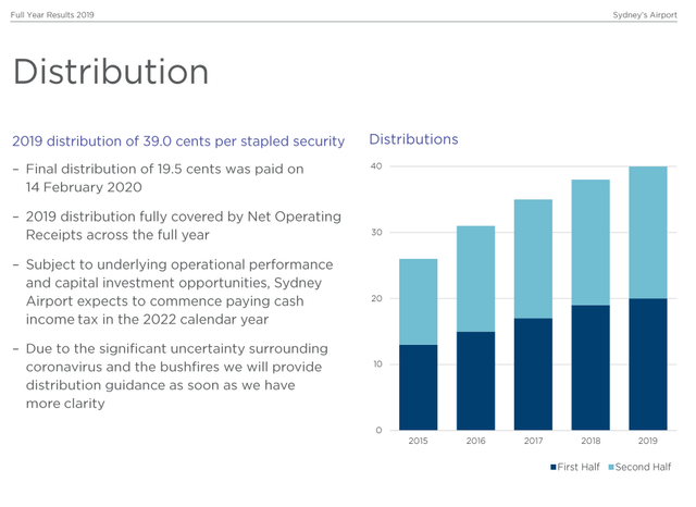 Sydney Airport dividend – Source: Sydney Airport FY 2019 presentation