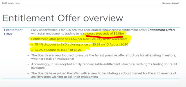 Sydney Airport equity raise – Sydney Airport Investor presentation