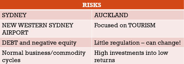 Auckland Airport stock risks