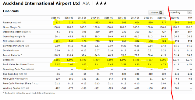 Auckland airport fundamentals – Source: Morningstar