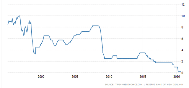 New Zealand central bank interest rate – Source: Marcroeconomics