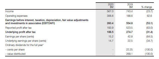 Auckland Airport income statement
