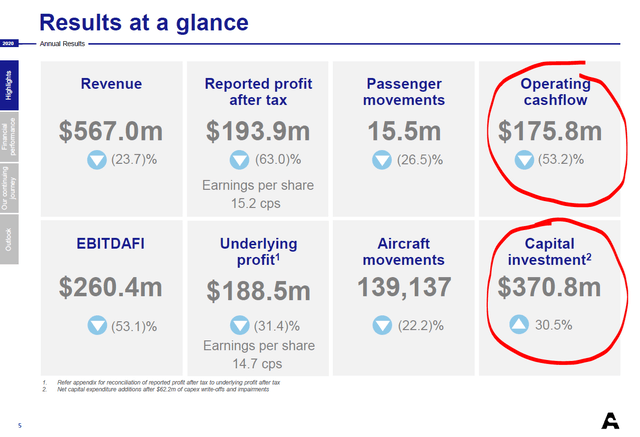 Auckland Airport 2020 financial results - Auckland Airport Investor Relations