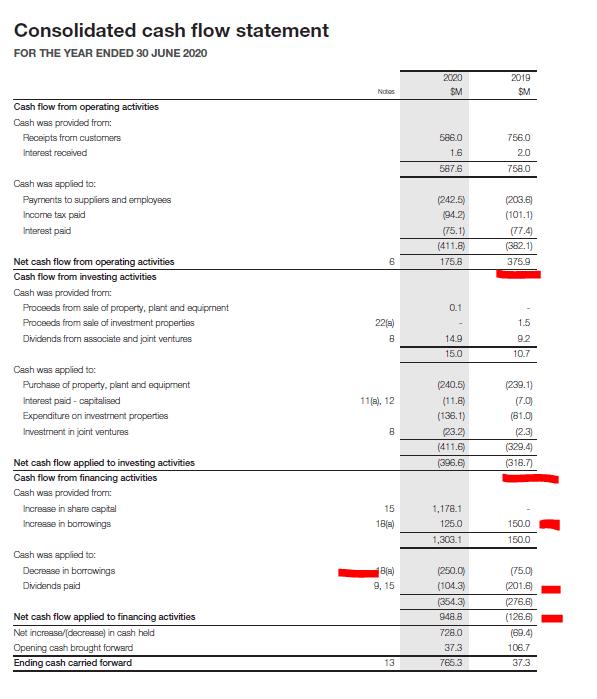 Auckland Airport cash flow statement
