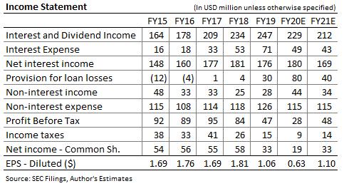 Pronóstico de ingresos financieros de Hanmi