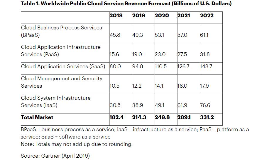 Worldwide Public Cloud Service Revenue Forecast