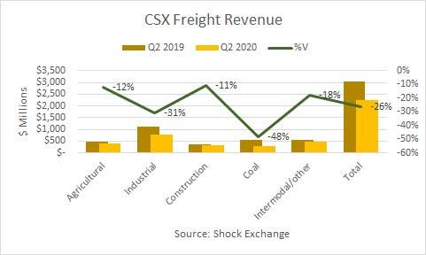 CSX Q2 2020 revenue. Source: Shock Exchange