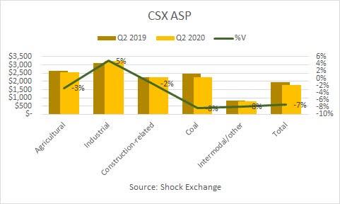 CSX Q2 2020 ASP. Source: Shock Exchange