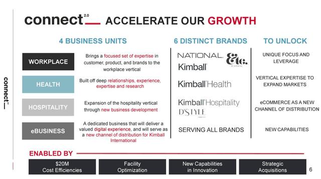 Kimball Connect 2.0