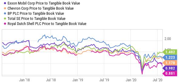 XOM Valuation