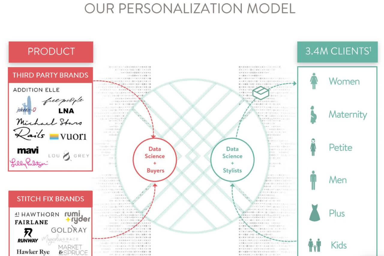 Stitch Fix personalized business model