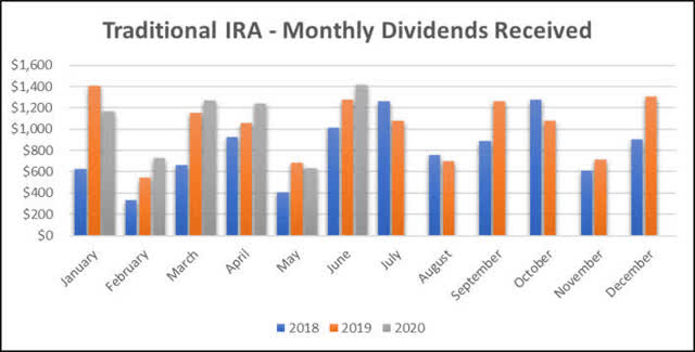 Traditional IRA - June Dividends