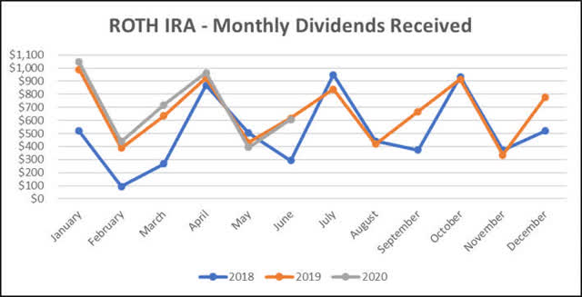 Roth IRA - June Dividend Graph