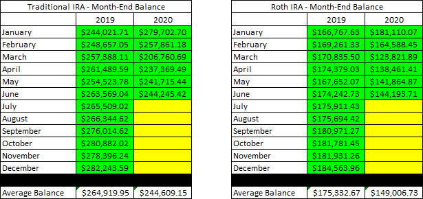 Retirement Account - June Month End Balances