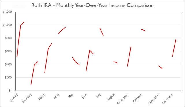 Roth IRA - June Monthly Year-Over-Year Income Comparison
