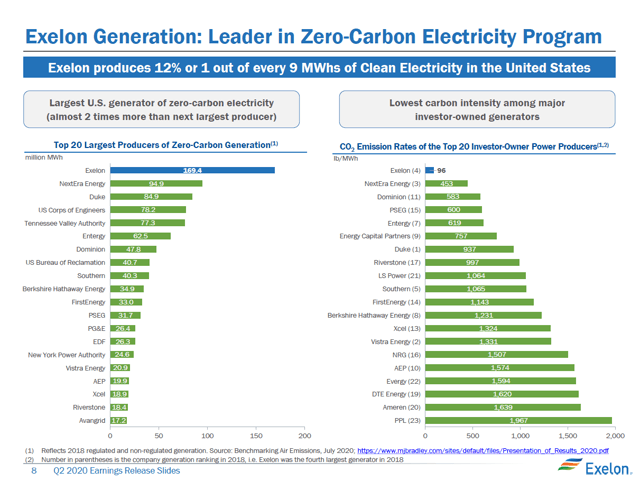 Exelon Low Carbon Ranking