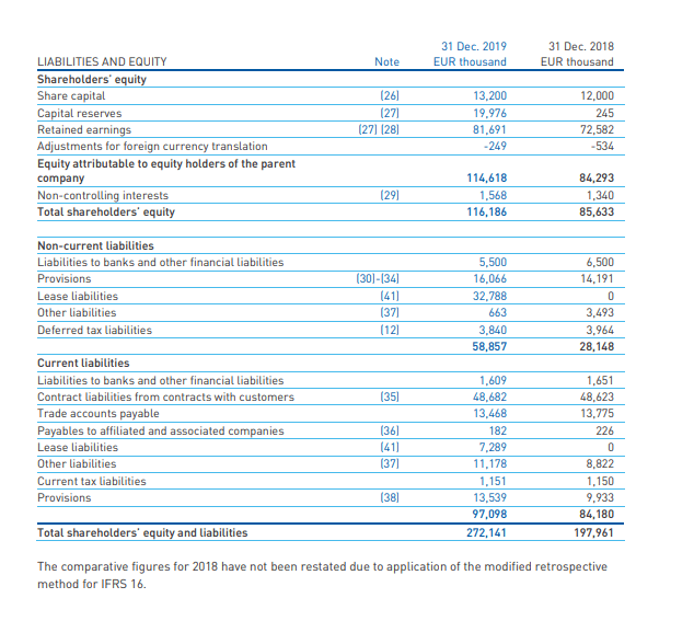 Frequentis balance sheet – Source: Source: Frequentis Annual report 2019
