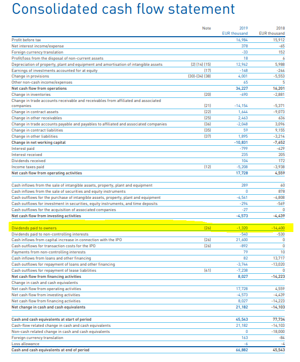 Frequentis cash flow – Source: Source: Frequentis Annual report 2019