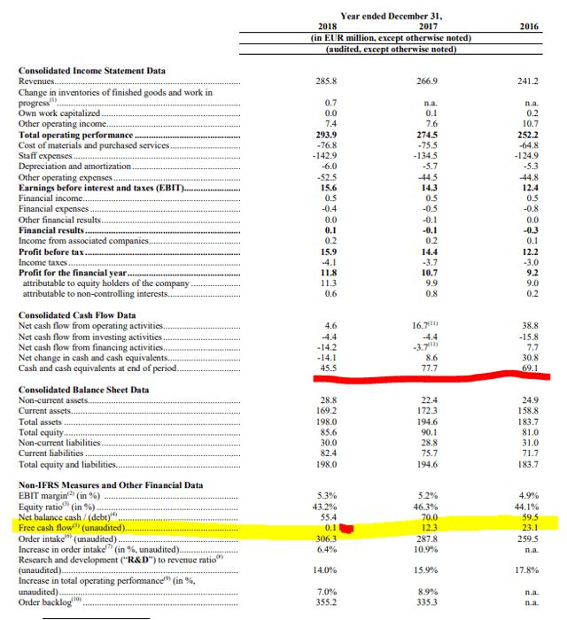 Frequentis stock analysis – Source: Frequentis IPO prospectus