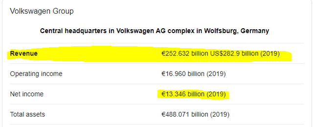 Volkswagen revenue and profit margin example