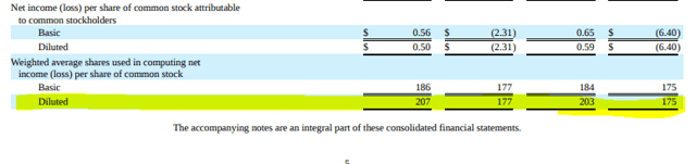 Tesla diluted number of shares outstanding - Source: Tesla's Investor Relations page