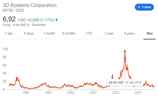 Tesla stock comparison to 3D stock