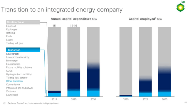 BP ESG plan