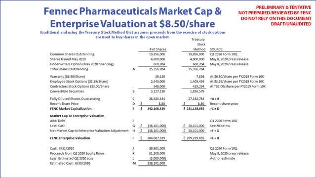 "Fennec Pharmaceuticals (<a href='https://seekingalpha.com/symbol/FENC' title='Fennec Pharmaceuticals Inc.'>FENC</a>) capitalización de mercado a valoración empresarial"" width=""640″ height=""360″ data-width=""640″ data-height=""360″ data-og-image-twitter_small_card=""true"" data-og-image-twitter_large_card=""true"" data-og-image-twitter_image_post=""true"" data-og-image-msn=""true"" data-og-image-facebook=""true"" data-og-image-google_news=""true"" data-og-image-google_plus=""true"" data-og-image-linkdin=""true"" loading=""lazy""/></p> <p class="