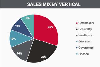Kimball KBAL 6 Vertical Sales Mix