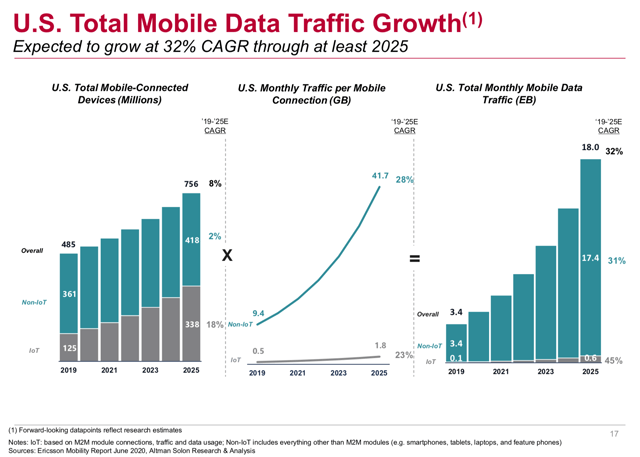 US Mobile Data Traffic Growth