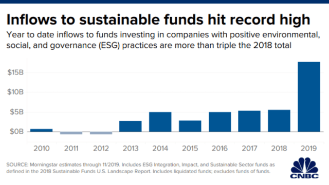 inflows to ESG funds