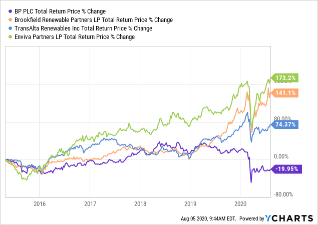 ChartBP vs ESG stocks