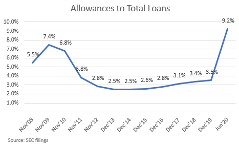 Discover Financial Allowances to Credit Losses