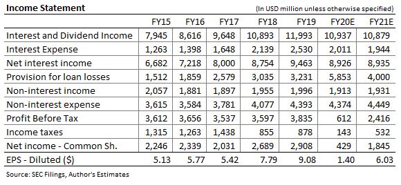 Discover Financial Income Forecast