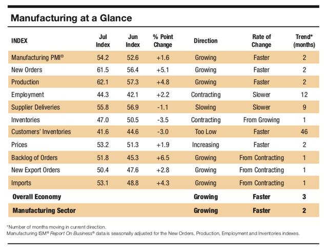 ISM 2020 July Manufacturing PMI