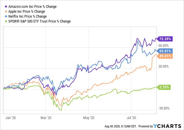 Why REITs Should Pummel Tech