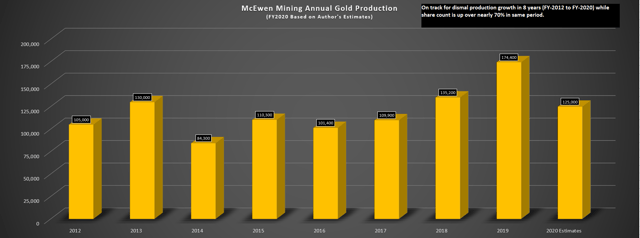 McEwen Mining: Avoid The Laggards (NYSE:MUX) 3