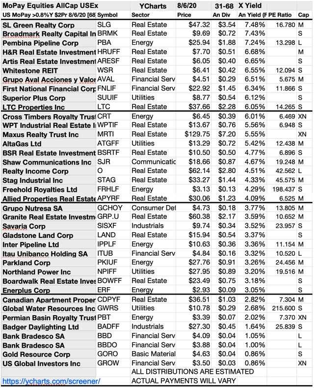 monthly dividend energy stocks