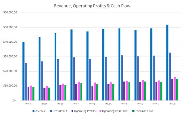 Cisco Revenue Operating and Free Cash Flow