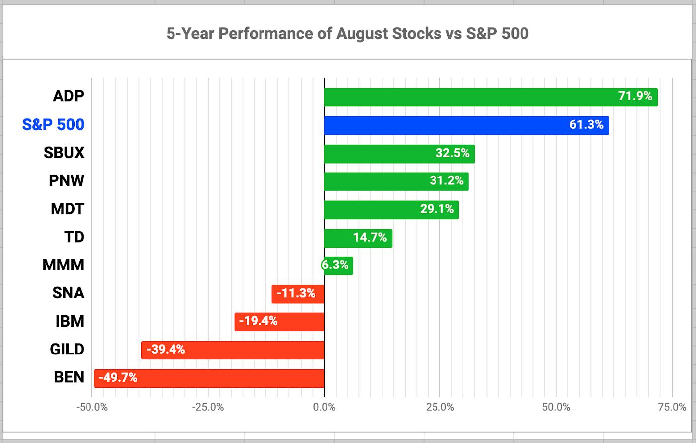 10 Dividend Growth Stocks For August 2020 | Seeking Alpha