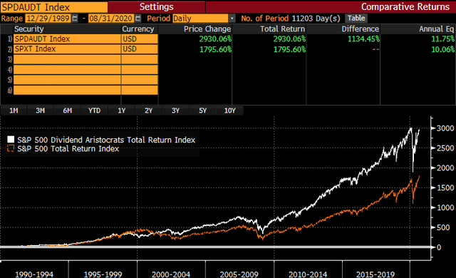 Dividend Aristocrat Index vs S&P 500 over long time horizons