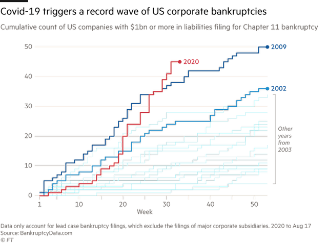 Chart showing that Covid-19 has triggered a record wave of corporate bankruptcies