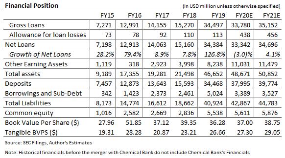 TCF Financial Balance Sheet Forecast