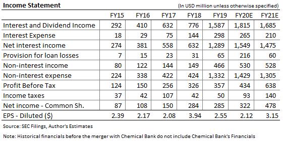 TCF Financial Income Forecast