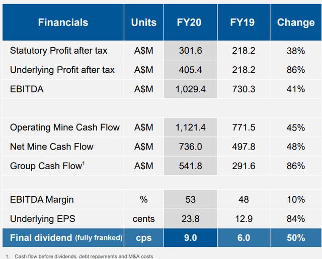 Evolution Mining Financial Performance 2020 Table
