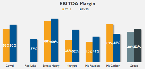 Evolution Mining EBITDA Margin YoY Bar Chart