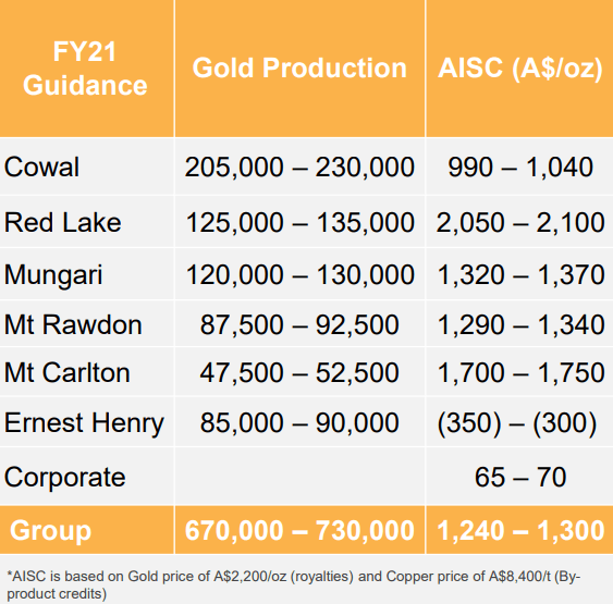 Evolution Mining Gold Mine Production Guidance Table