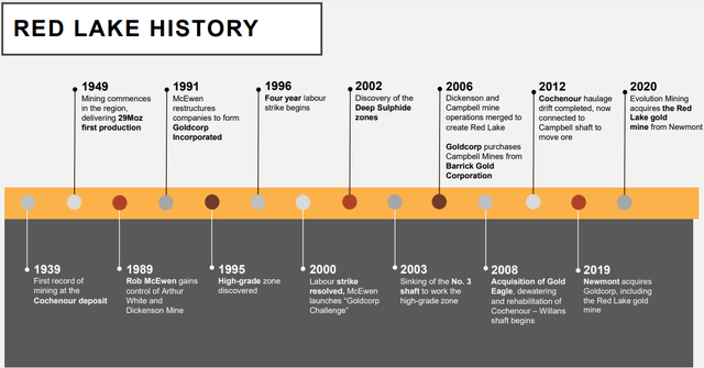 History Timeline of the Red Lake Mine