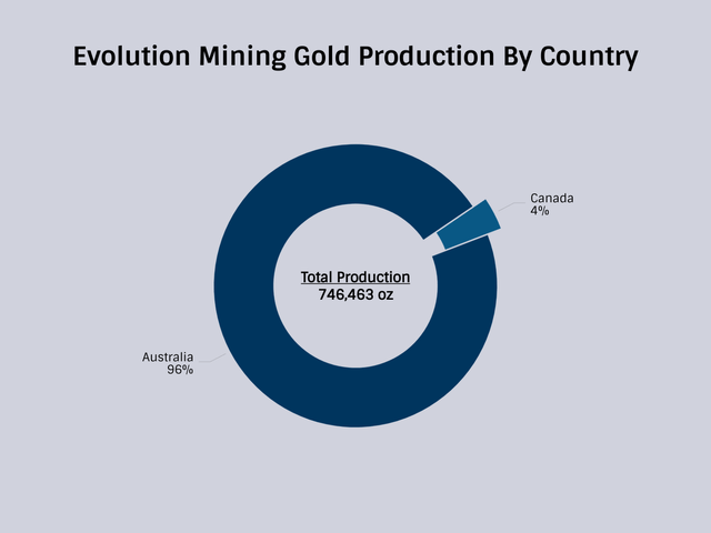 Evolution Mining Gold Production by Country Donut Chart