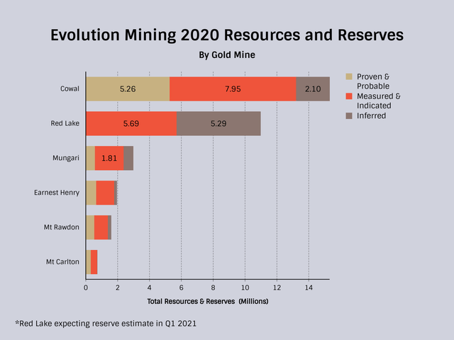 Evolution Mining 2020 Resources and Reserves Stacked Bar Chart